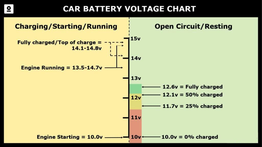 Car Battery Voltage Chart showing the voltages of a car battery at different stages of charge and use